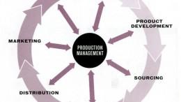 Manajemen Produksi dan Riset Operasi