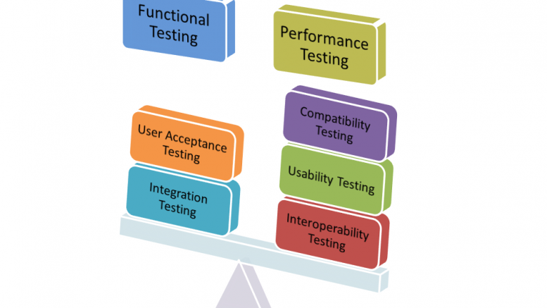 SystemTesting